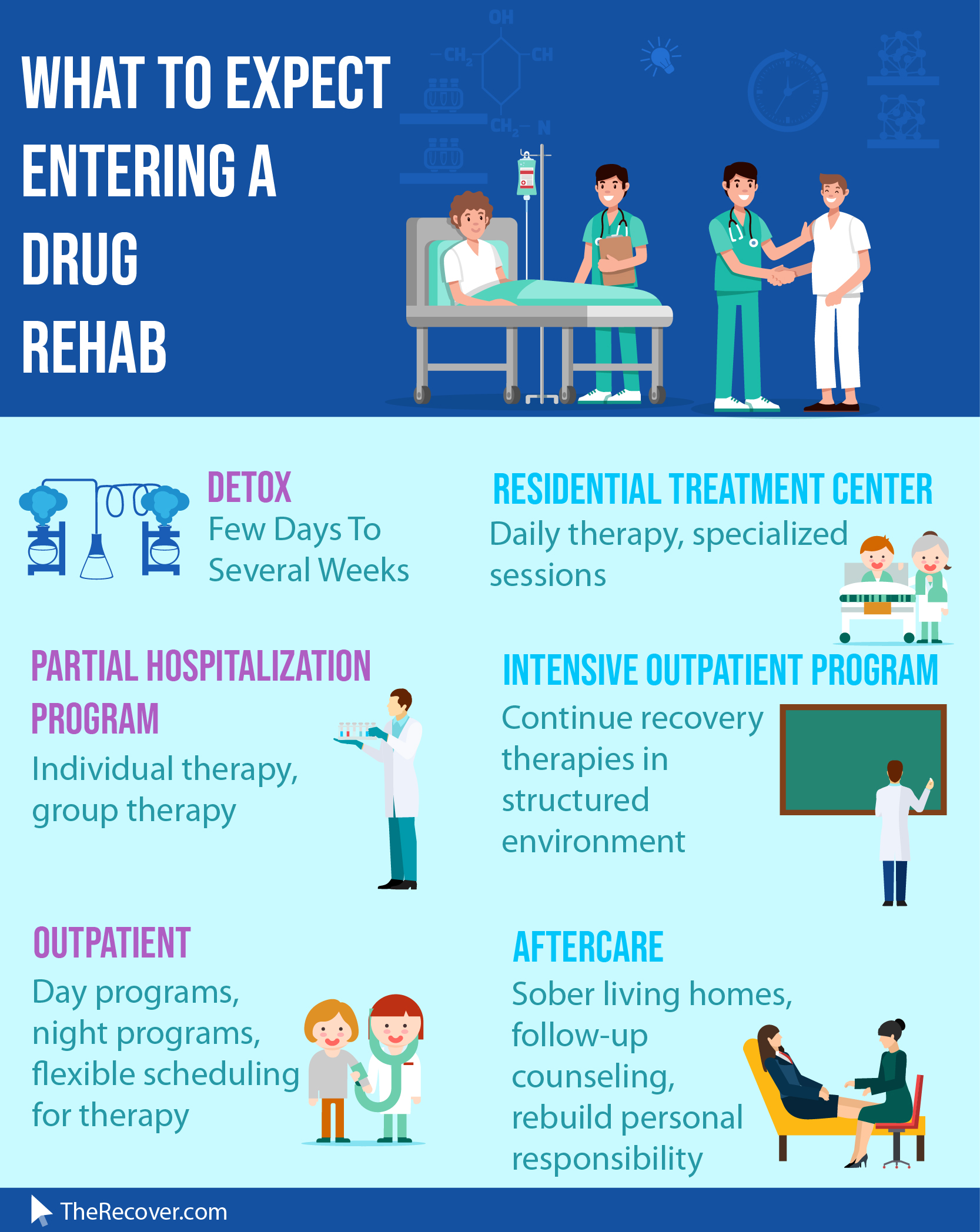 drug rehab Huntington Beach CA infographic